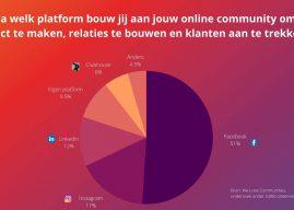 Facebook met afstand meest populaire platform om community te bouwen